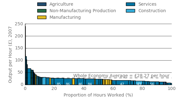 Of all hours worked, 17% were above the output per hour average for the economy, similar to 1997.