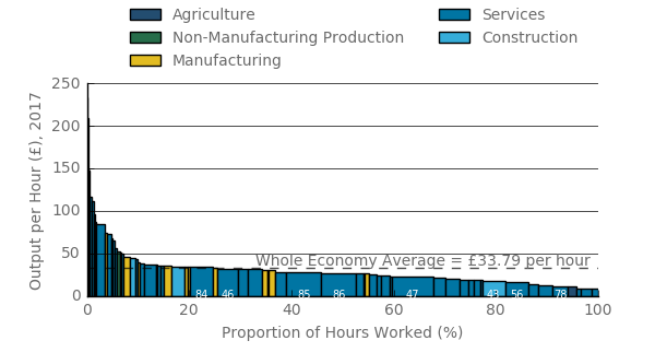Of all hours worked, 25% were above the output per hour average for the economy.