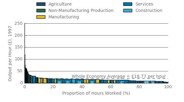 Of all hours worked, 17% were above the output per hour average for the economy.