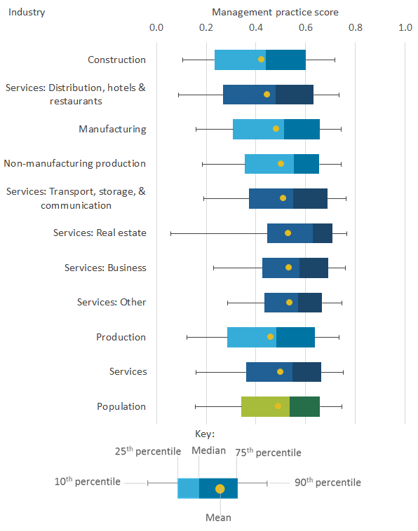 The services industry had a higher mean management practice score than the production industry.