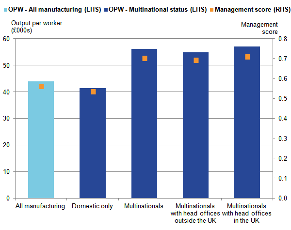 All multinational business categories performed higher in management score and productivity levels