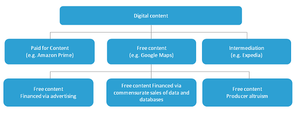 Provision of digital content is divided into paid for content, free content and intermediation services.