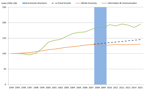 More rapid growth in output per hour in the Information and Communication industry compared to UK whole economy.