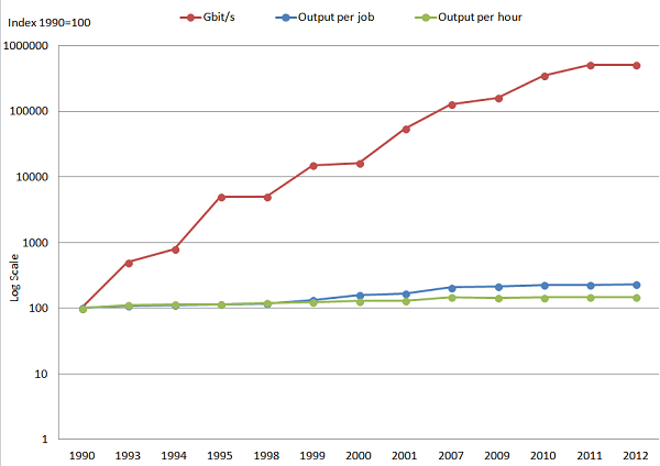 Transmission rate of data in Gbit/s increases faster than labour productivity between 1990 and 2012.