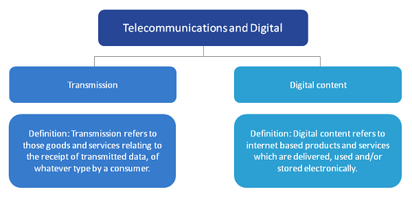 Activities in the Telecommunications industry are divided into transmission and digital content.