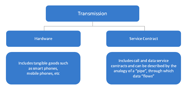 Transmission activities are separated into 'hardware components' and 'service contracts components'.