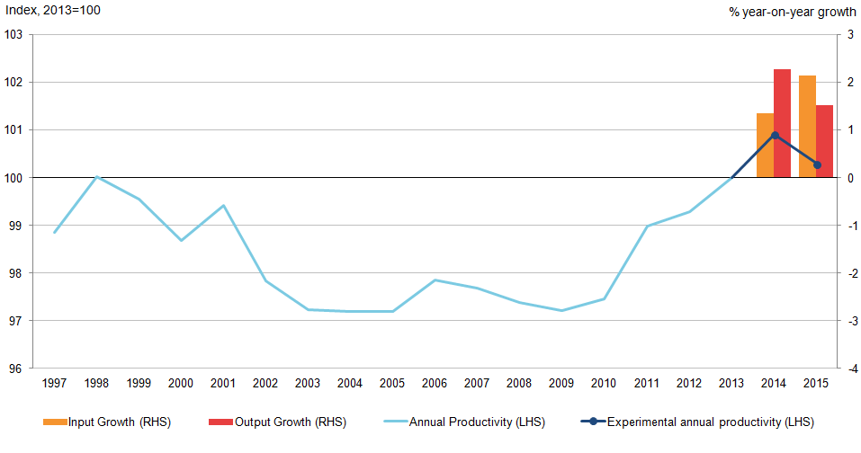 Experimental estimates of 2015 Public Service Productivity suggest a contraction year-on-year.