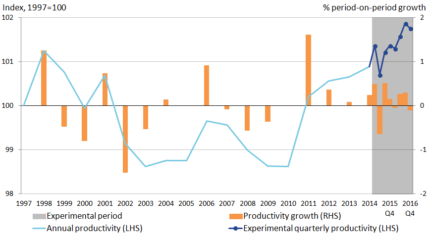 Public service productivity is on upwards trend from 2010 to 2016
