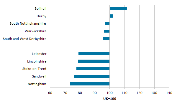 The Midlands tended to have lower productivity than the British average, except Solihull and Derby