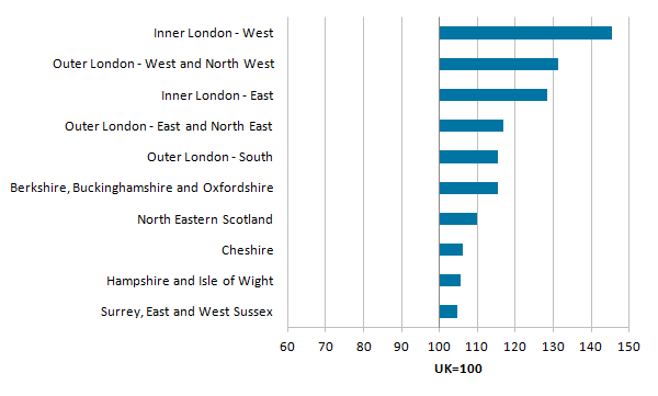 Inner London West had the highest productivity