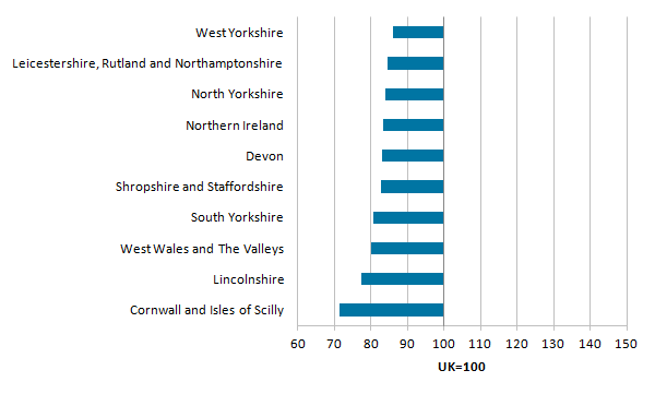 Cornwall and Isles of Scilly had the lowest productivity