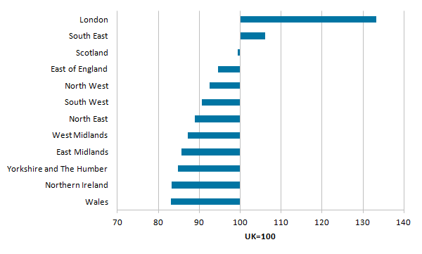 London is significantly more productive than all other regions
