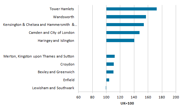 Most London regions had higher productivity than the British average