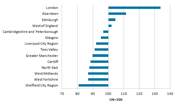 London, Aberdeen, Edinburgh and the West of England (Bristol) had higher productivity than the British average
