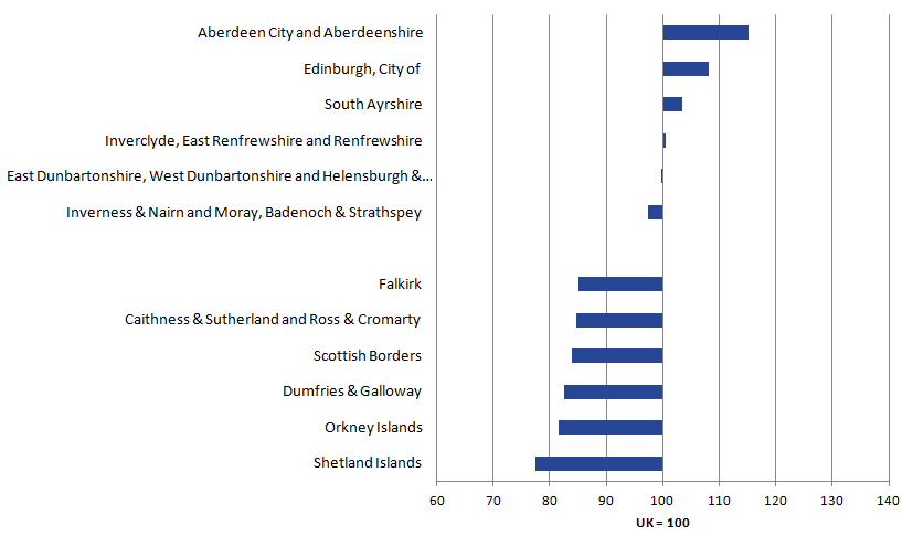 Aberdeen is most productive. Shetland Islands are least productive.