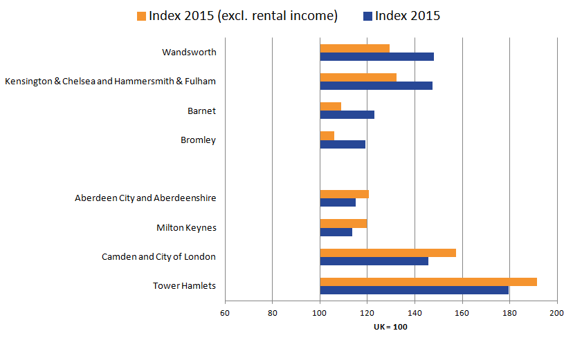 Wandsworth's productive decreases  while Tower Hamlets productive increases when excluding rental income.