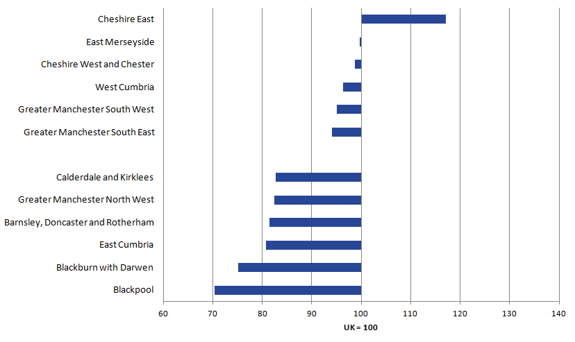 Cheshire East is most productive. Blackpool is least productive.