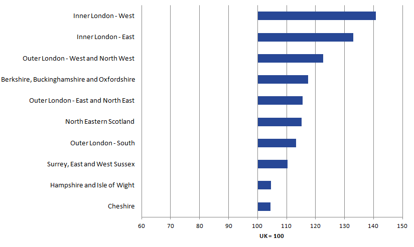 Inner London West and East are most productive.