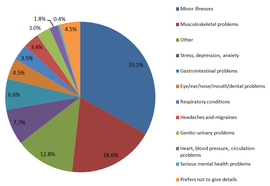Musculoskeletal problems were the most common reason given for sickness accounting for XX.x%.