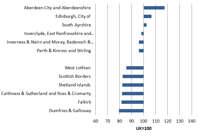 In Scotland, Aberdeen City and Aberdeenshire registered the highest productivity level in 2014. This was 17% above the average for UK.