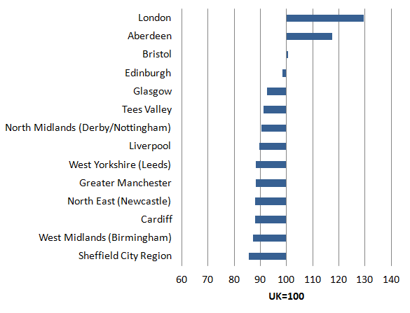 Among city regions, Greater London was the top performer in 2014 with a productivity of almost above 30% of the UK average.