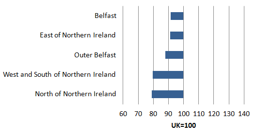 Productivity measured as nominal GVA per filled job shows that all NUTS3 subregions in Northern Ireland ranked below the UK average in 2013.