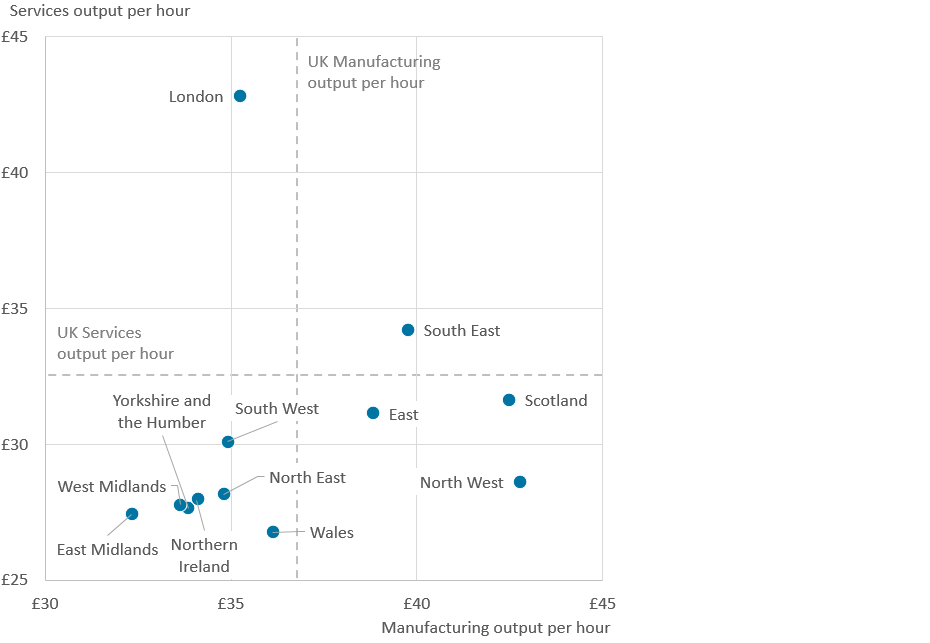 In Quarter 2 (Apr to June) 2018, London had the highest output per hour for services.