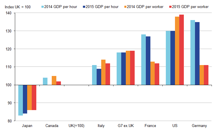 UK shortfall with most other G7 economies narrows in both measures of productivity