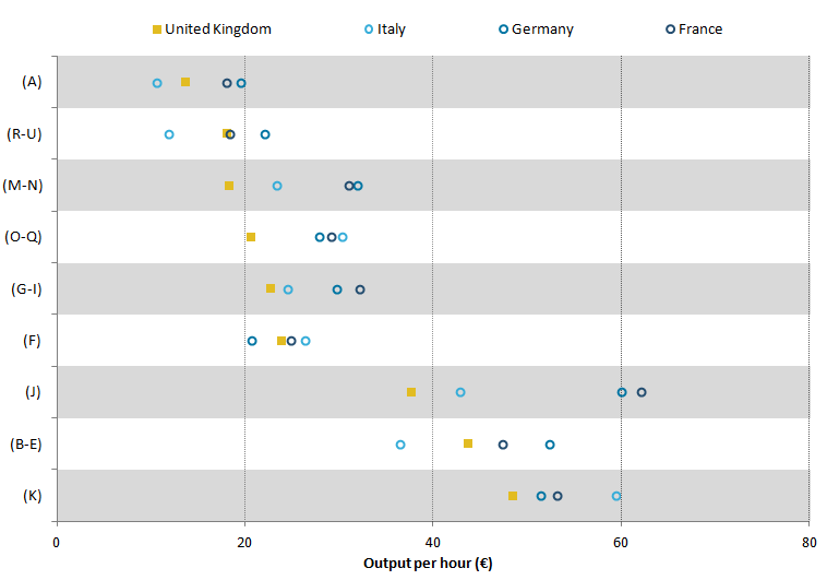 UK output per hour lower than Italy, France, and Germany in most industries.