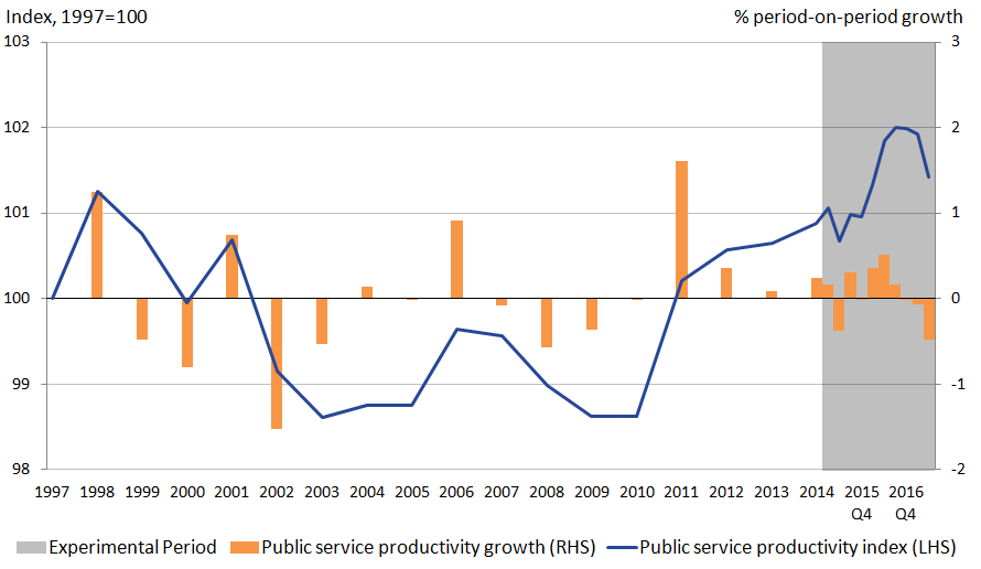 Public service productivity is on an upwards trend from 2010 to 2016.