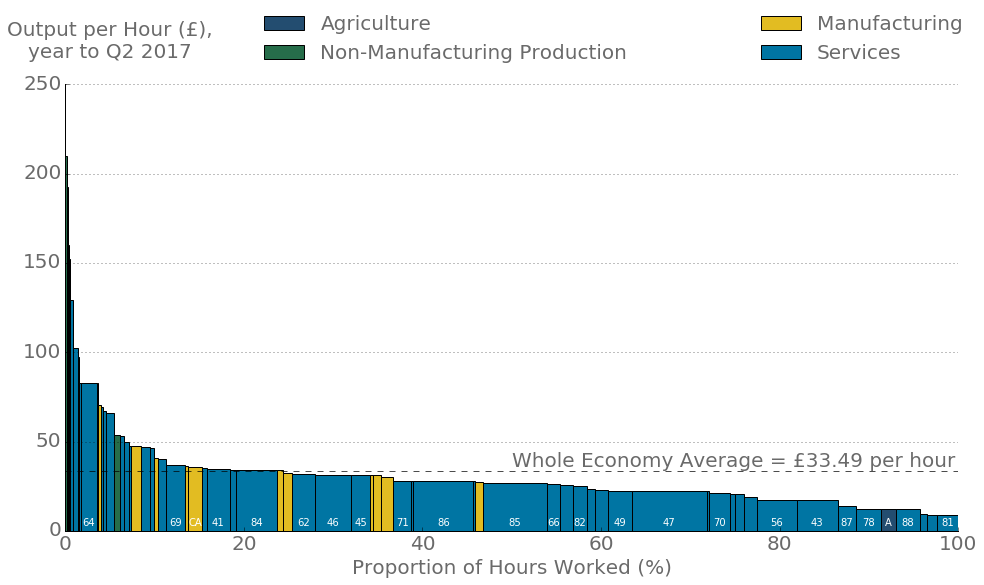 Labour productivity varied substantially across industries.