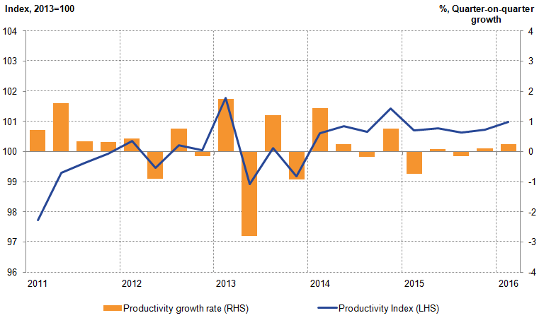 Following relatively strong growth in 2014, public service productivity fell slightly in the first part of 2015.