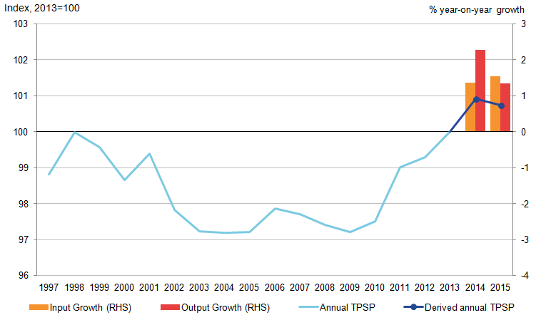 Productivity of the UK public services have been on an upwards trend for much of the last six years.