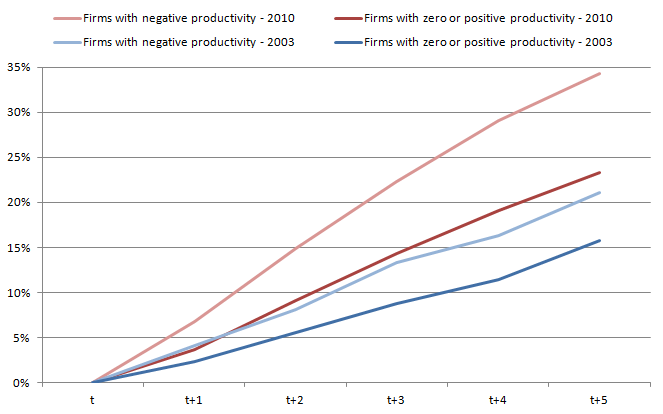 Firms with negative productivity have a higher death rate than the general population