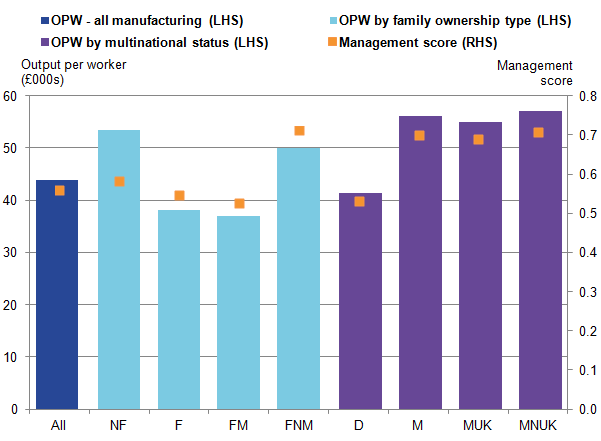 Productivity and management practice scores vary by ownership structure