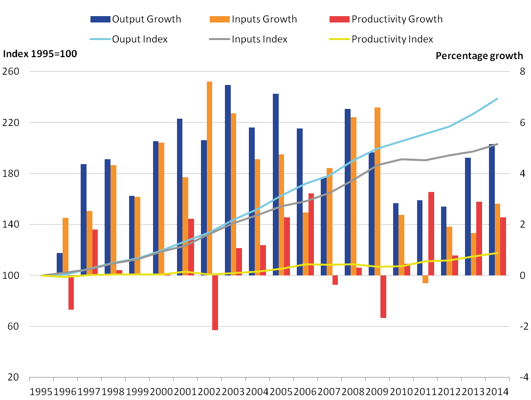 Productivity and output continued to increase in every year since 2009 while productivity growth has fallen slightly in 2014