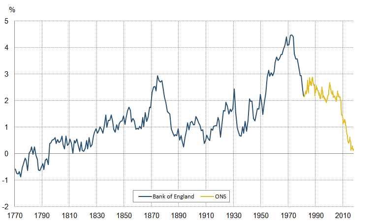 Output per hour is close to historic lows.