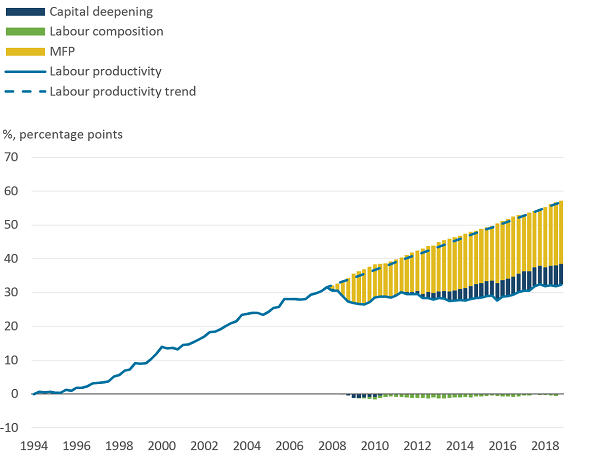 Decomposed market sector productivity gap.