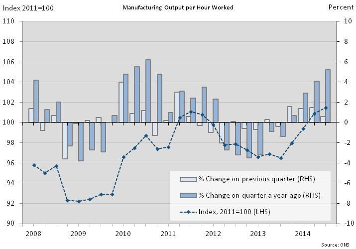 Figure 8: Manufacturing output per hour worked
