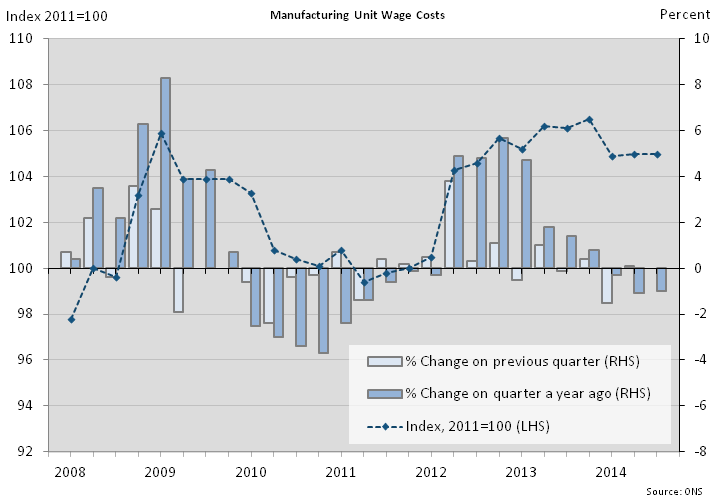 Figure 6: Manufacturing unit wage costs