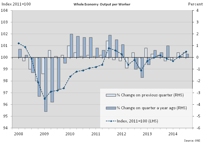 Figure 2: Whole economy output per worker