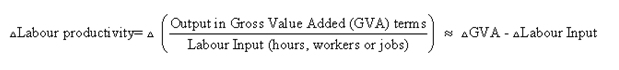This equation explains how labour productivity is calculated and how it can be derived using growth rates for gross value added and labour inputs.