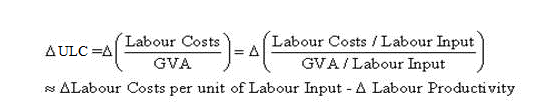 Explains how ULCs are calculated and how it can be derived from growth of labour costs per unit of labour (such as labour costs per hour worked) and growth of labour productivity.