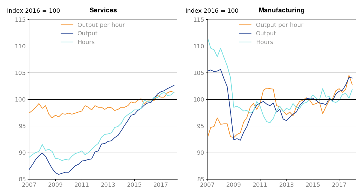 Services growth is down 0.2%, manufacturing output per hour growth is down 1.8%.