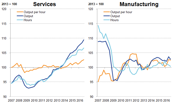 Growth in services output continues to exceed services hours, Manufacturing trends more variable.