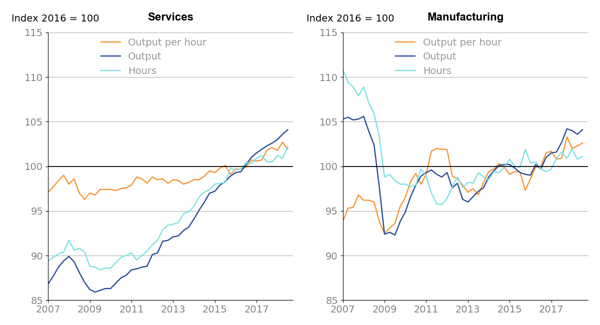 Services output per hour is down 0.8% from the previous quarter, manufacturing output per hour is up 0.3%.