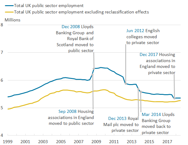 Downward trend in public sector employment since its peak in December 2009.