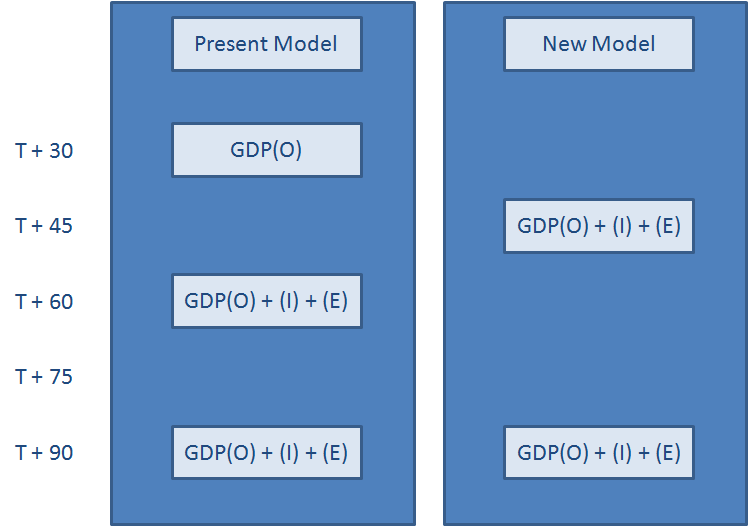 GDP publishing model