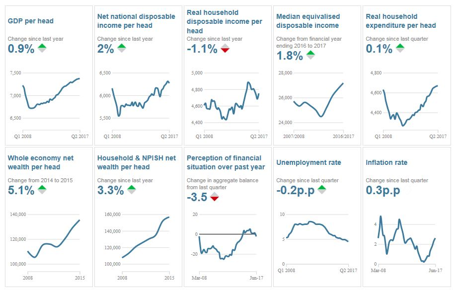 Economic Wellbeing Dashboard
