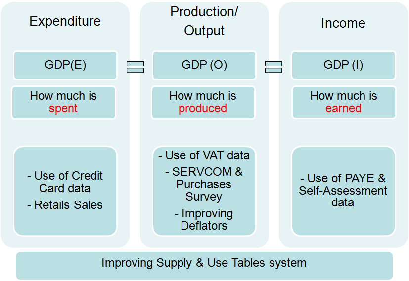 mproving Supply and Use Tables Systems